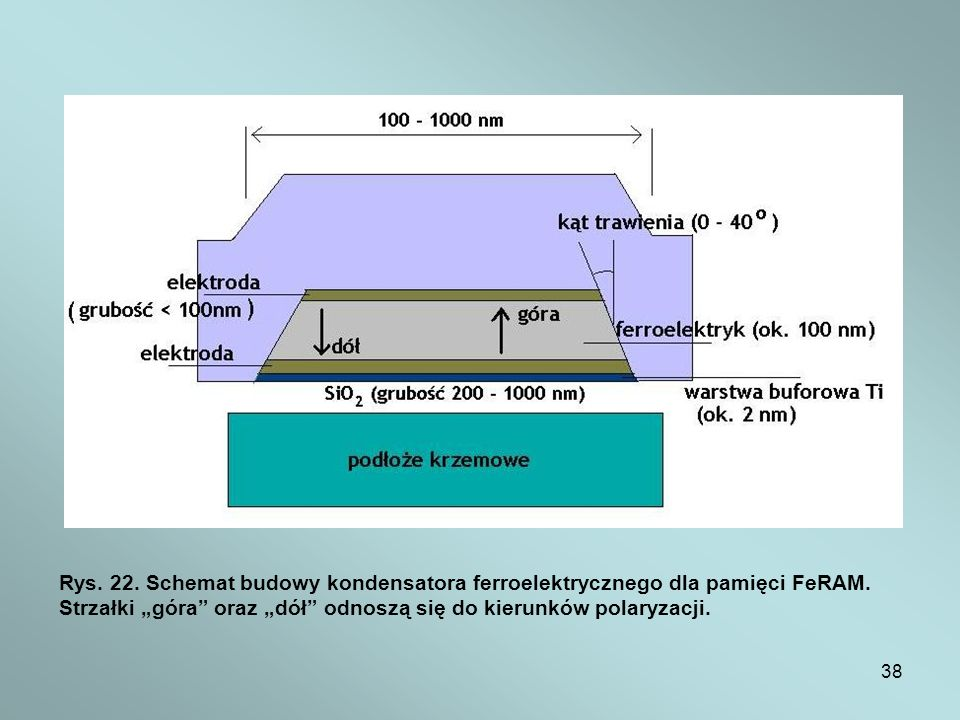 Rys. 22. Schemat budowy kondensatora ferroelektrycznego dla pamięci FeRAM.