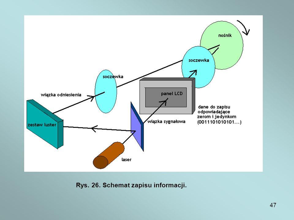 Rys. 26. Schemat zapisu informacji.