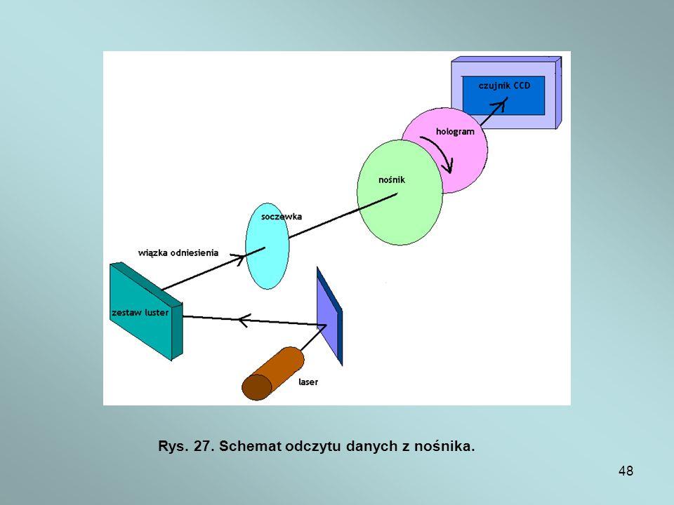 Rys. 27. Schemat odczytu danych z nośnika.