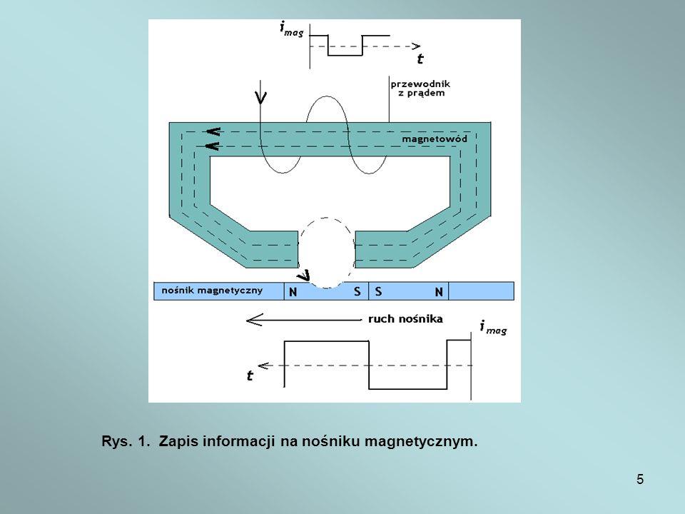 Rys. 1. Zapis informacji na nośniku magnetycznym.