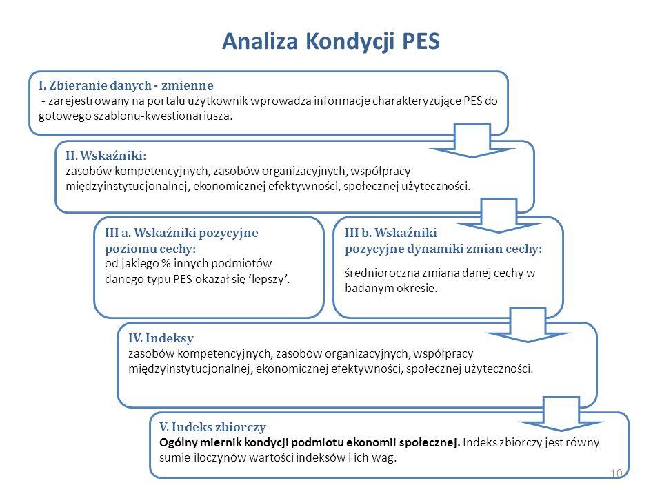Analiza Kondycji PES I. Zbieranie danych - zmienne