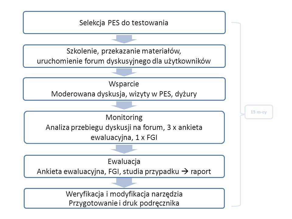 Selekcja PES do testowania Szkolenie, przekazanie materiałów,