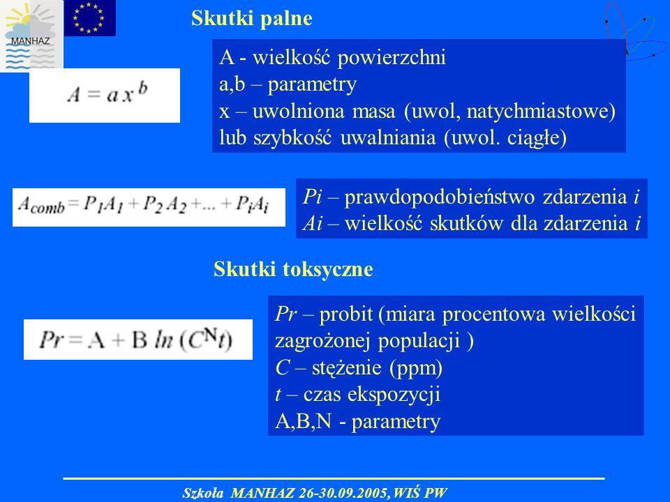 Skutki palne A - wielkość powierzchni. a,b – parametry. x – uwolniona masa (uwol, natychmiastowe)