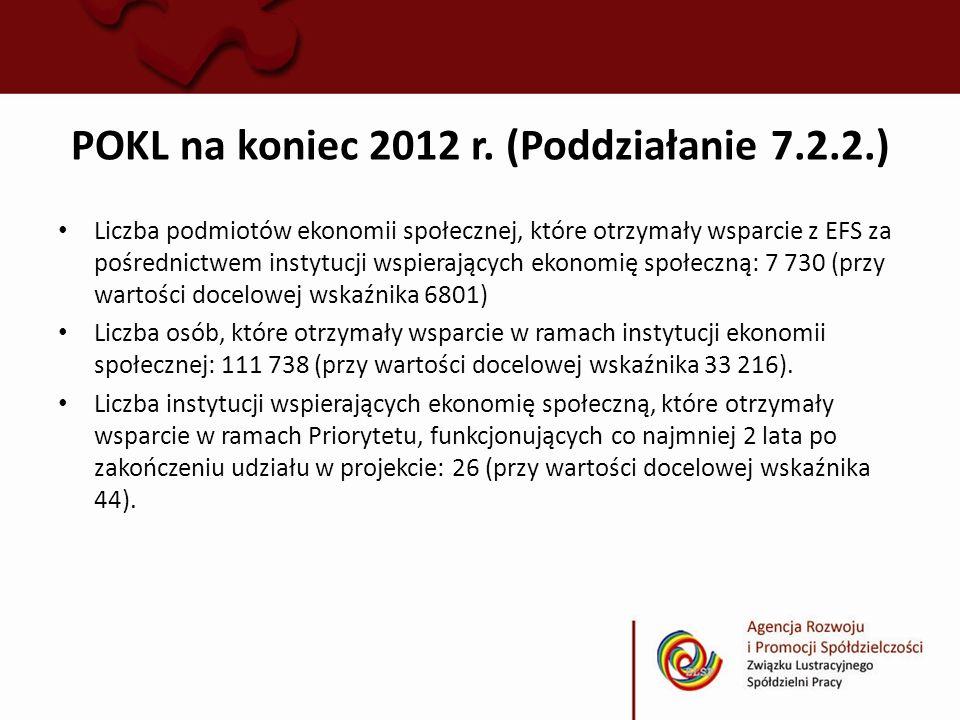 POKL na koniec 2012 r. (Poddziałanie 7.2.2.)
