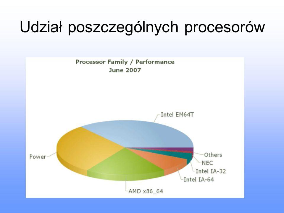 Udział poszczególnych procesorów
