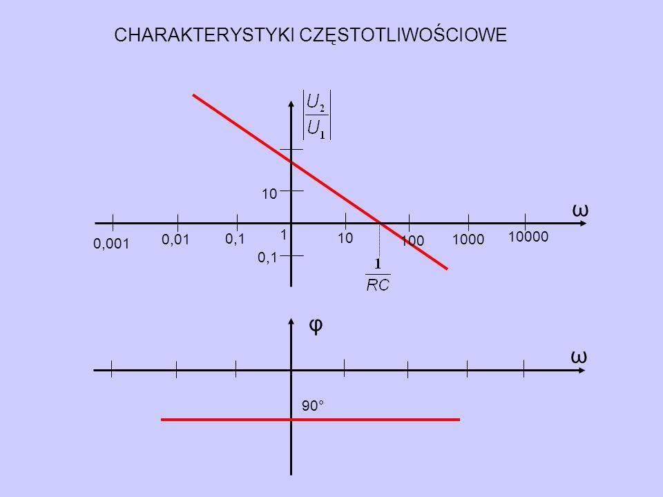 ω φ ω CHARAKTERYSTYKI CZĘSTOTLIWOŚCIOWE 10 1 10000 0,01 100 1000 0,001