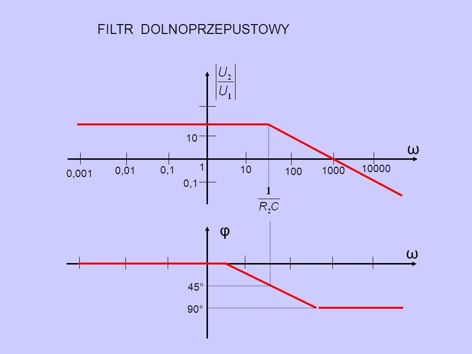 ω φ ω FILTR DOLNOPRZEPUSTOWY 10 1 10000 0,01 100 1000 0,001 0,1 45°