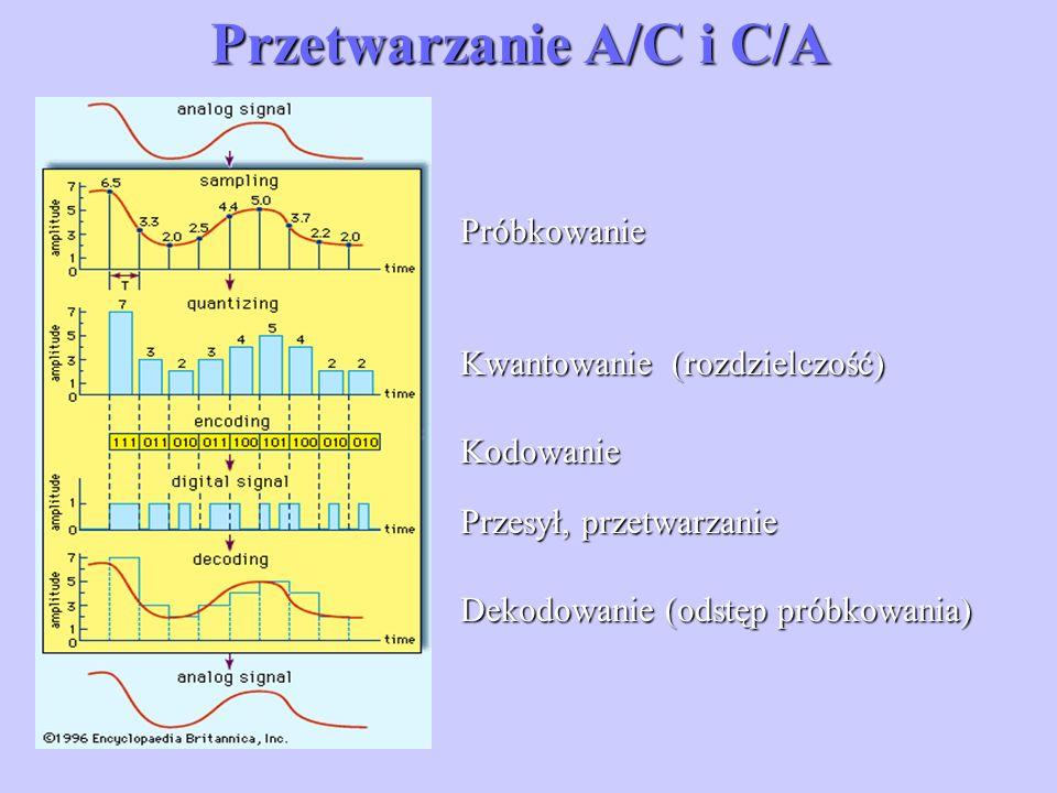 Przetwarzanie A/C i C/A