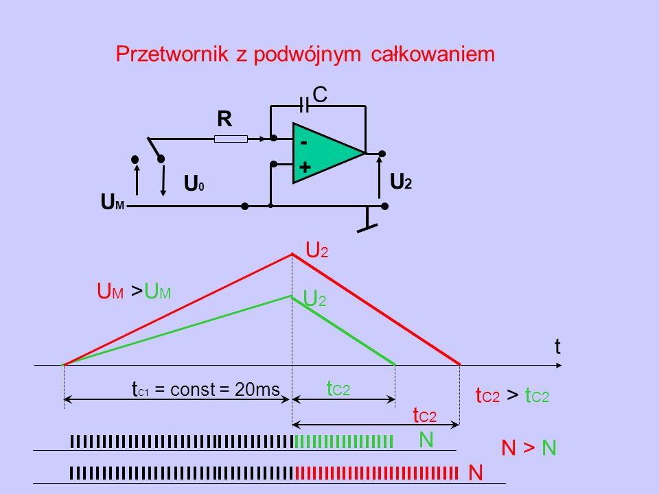 tC1 = const = 20ms UM >UM. U2. t. Przetwornik z podwójnym całkowaniem. - + U0. R. II. C. UM.