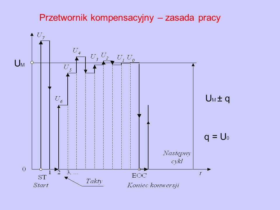 UM Przetwornik kompensacyjny – zasada pracy UM ± q q = U0