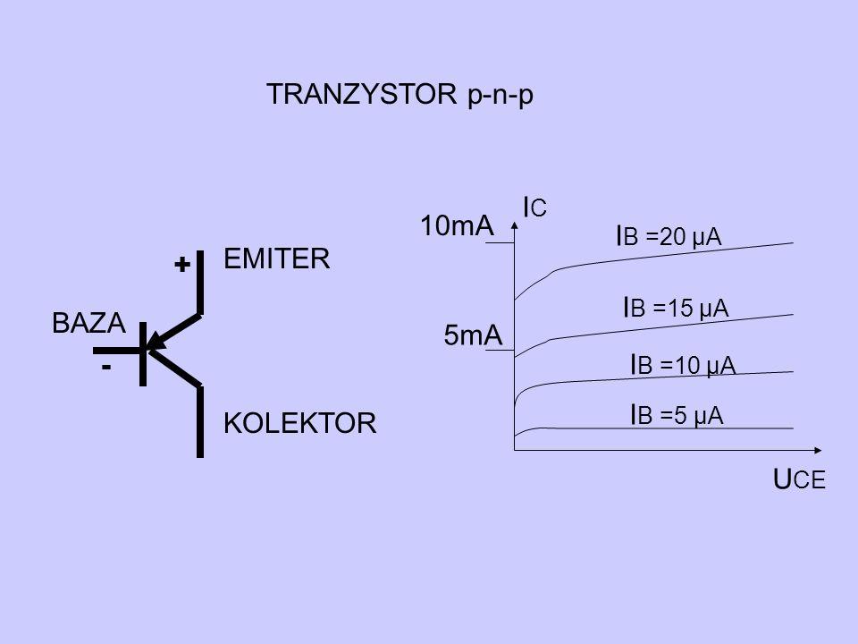 TRANZYSTOR p-n-p IC 10mA IB =20 µA BAZA KOLEKTOR EMITER + IB =15 µA 5mA - IB =10 µA IB =5 µA UCE