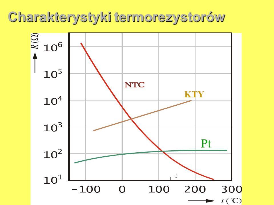 Charakterystyki termorezystorów