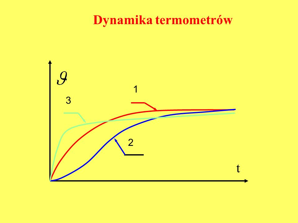 Dynamika termometrów 1 3 2 t