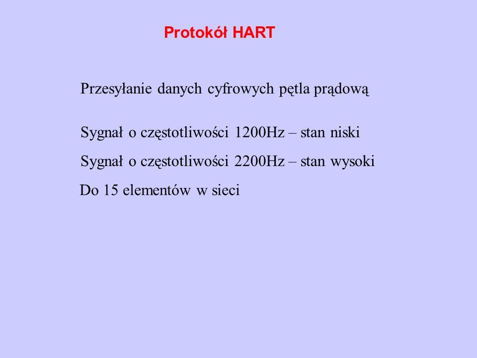 Protokół HART Przesyłanie danych cyfrowych pętla prądową. Sygnał o częstotliwości 1200Hz – stan niski.