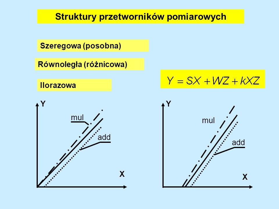 Struktury przetworników pomiarowych