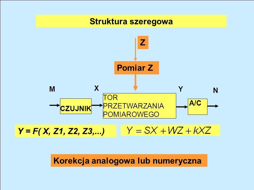Korekcja analogowa lub numeryczna