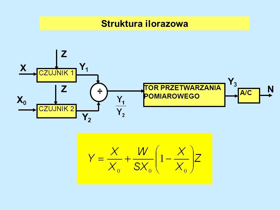 Struktura ilorazowa Y1 X Y3 Z N X0 Y2 TOR PRZETWARZANIA POMIAROWEGO