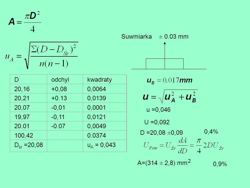Suwmiarka ± 0.03 mm D odchyl kwadraty 20,16 +0,08 0,0064 20,21 +0.13