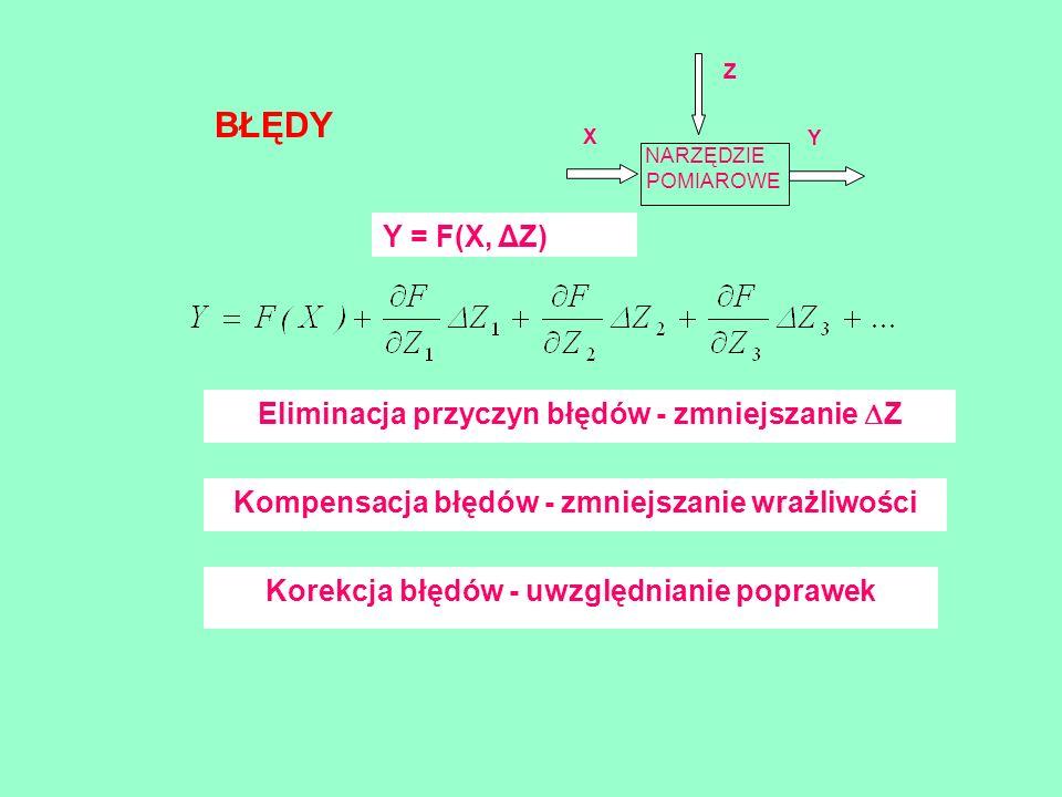BŁĘDY Y = F(X, ΔZ) Eliminacja przyczyn błędów - zmniejszanie Z