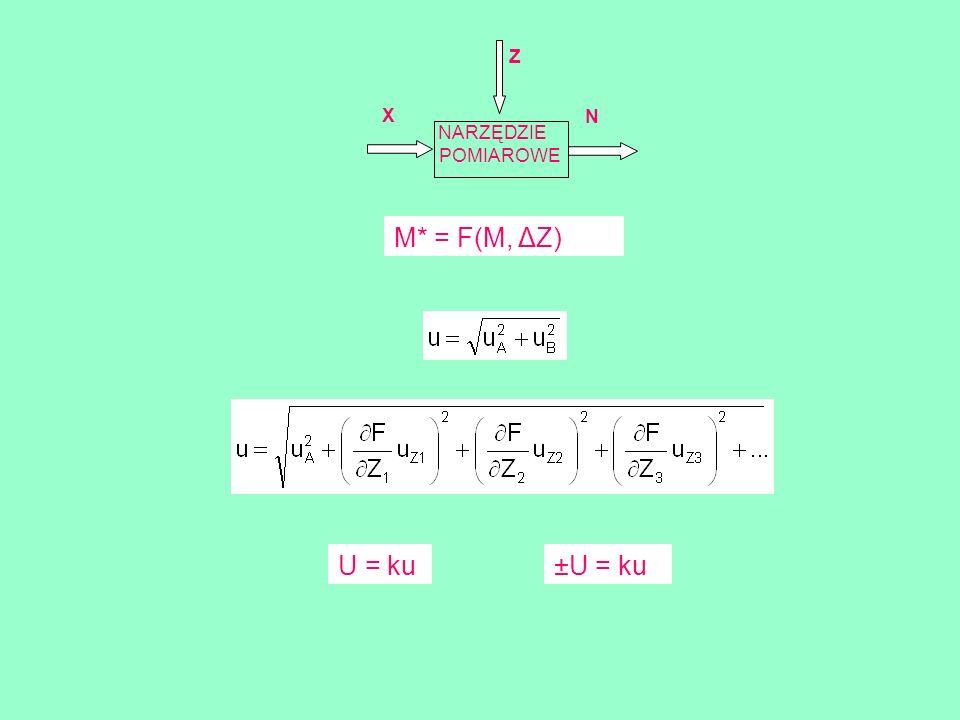 Z X N NARZĘDZIE POMIAROWE M* = F(M, ΔZ) U = ku ±U = ku
