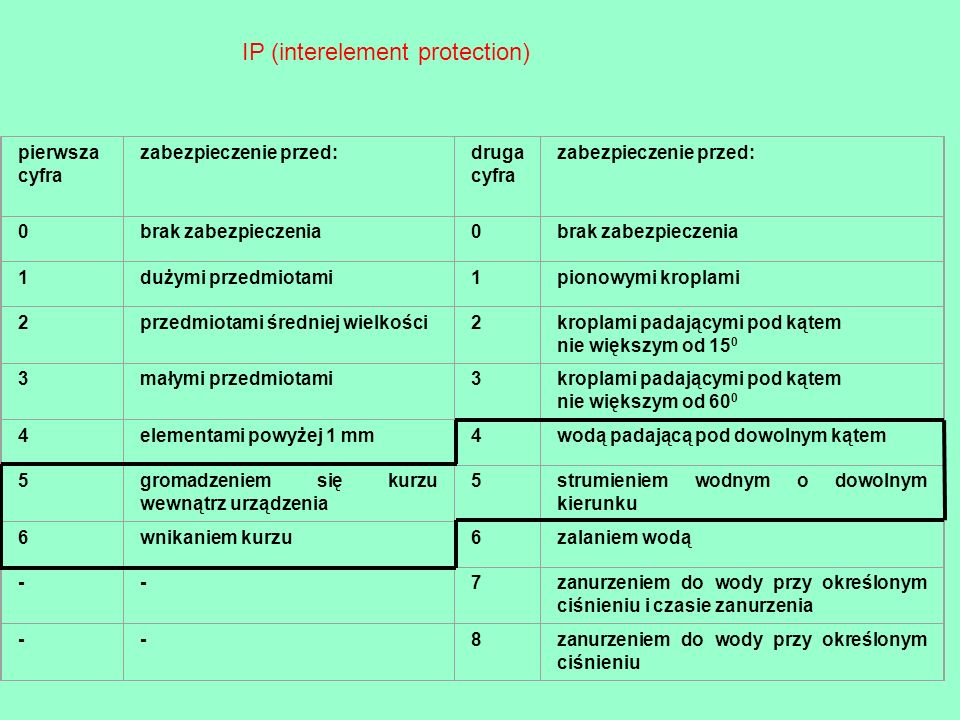IP (interelement protection)