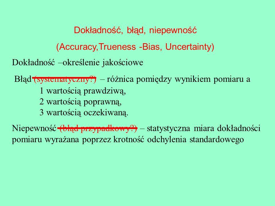 Dokładność, błąd, niepewność (Accuracy,Trueness -Bias, Uncertainty)