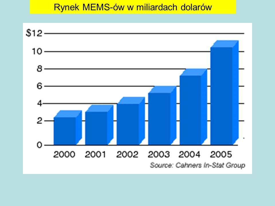 Rynek MEMS-ów w miliardach dolarów