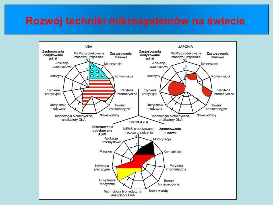 Rozwój techniki mikrosystemów na świecie