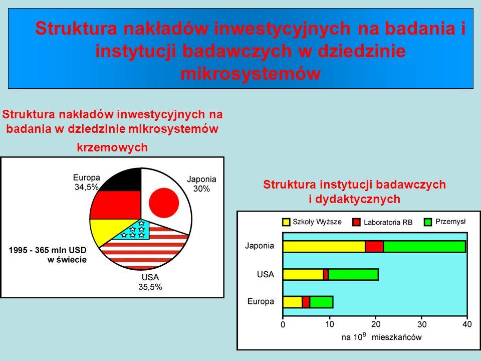 Struktura instytucji badawczych i dydaktycznych