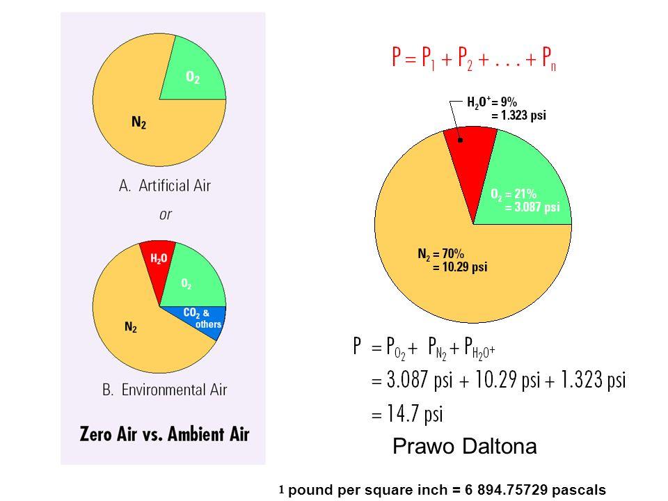 Prawo Daltona 1 pound per square inch = 6 894.75729 pascals