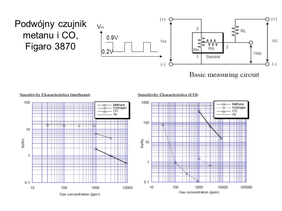 Podwójny czujnik metanu i CO, Figaro 3870
