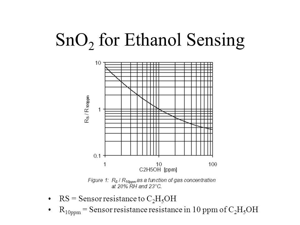 SnO2 for Ethanol Sensing