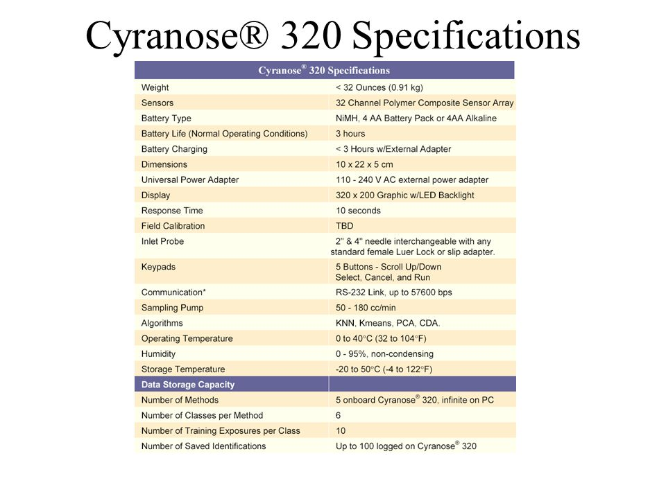 Cyranose® 320 Specifications