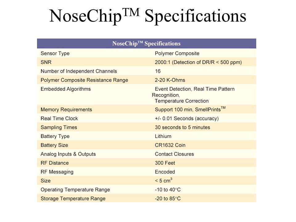 NoseChipTM Specifications