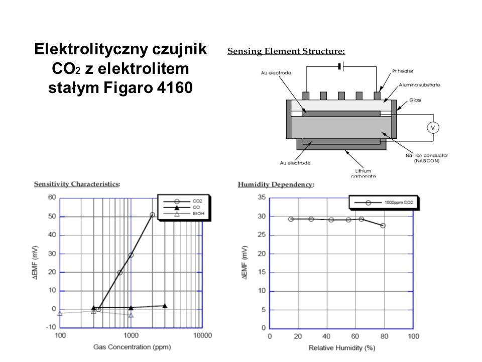 Elektrolityczny czujnik CO2 z elektrolitem stałym Figaro 4160