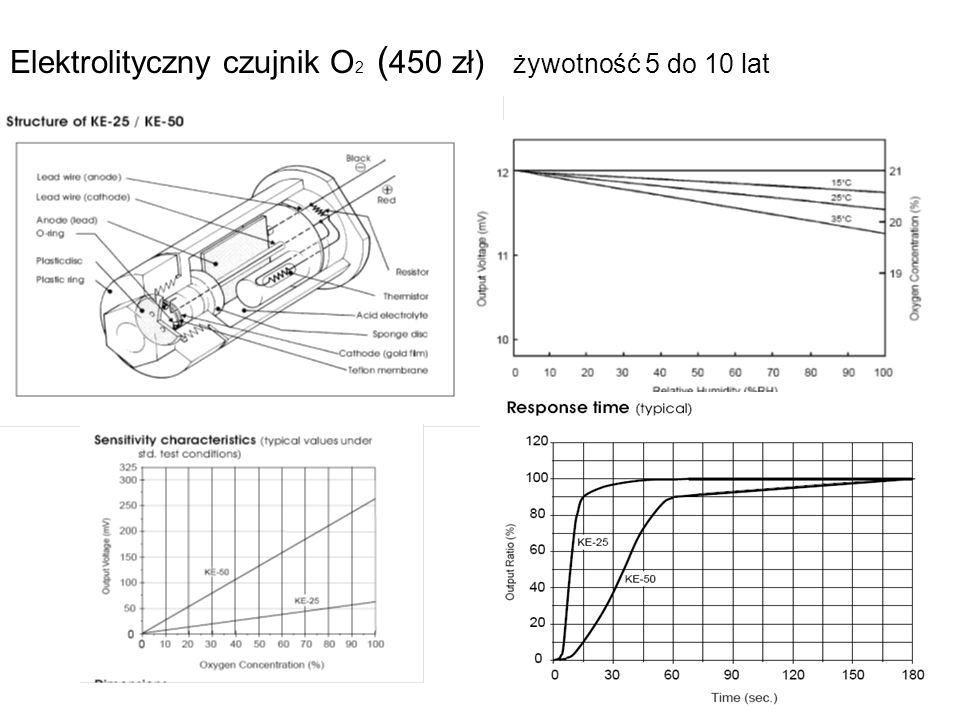 Elektrolityczny czujnik O2 (450 zł) żywotność 5 do 10 lat