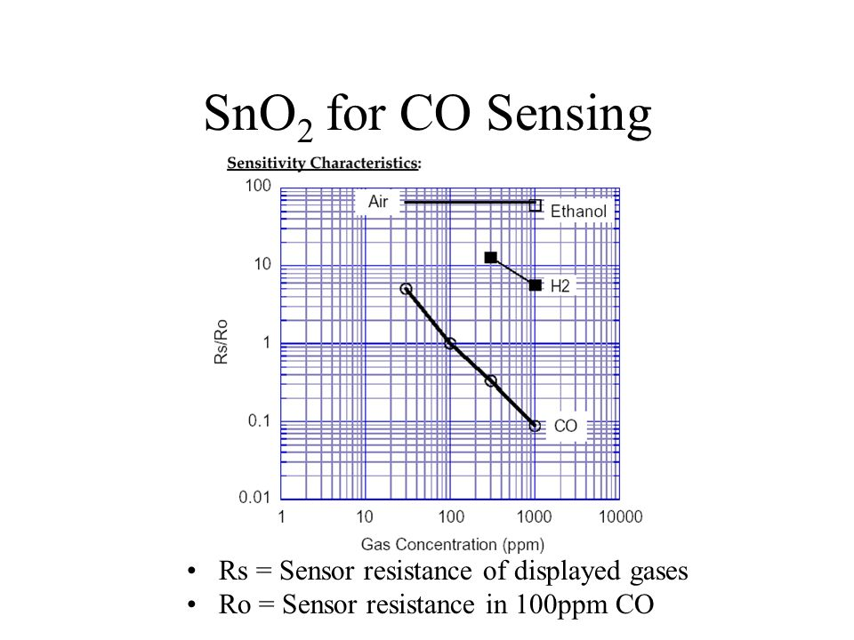 SnO2 for CO Sensing Rs = Sensor resistance of displayed gases