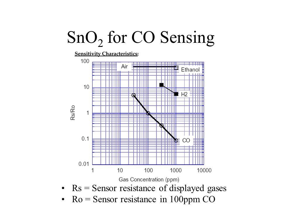 SnO2 for CO Sensing Rs = Sensor resistance of displayed gases