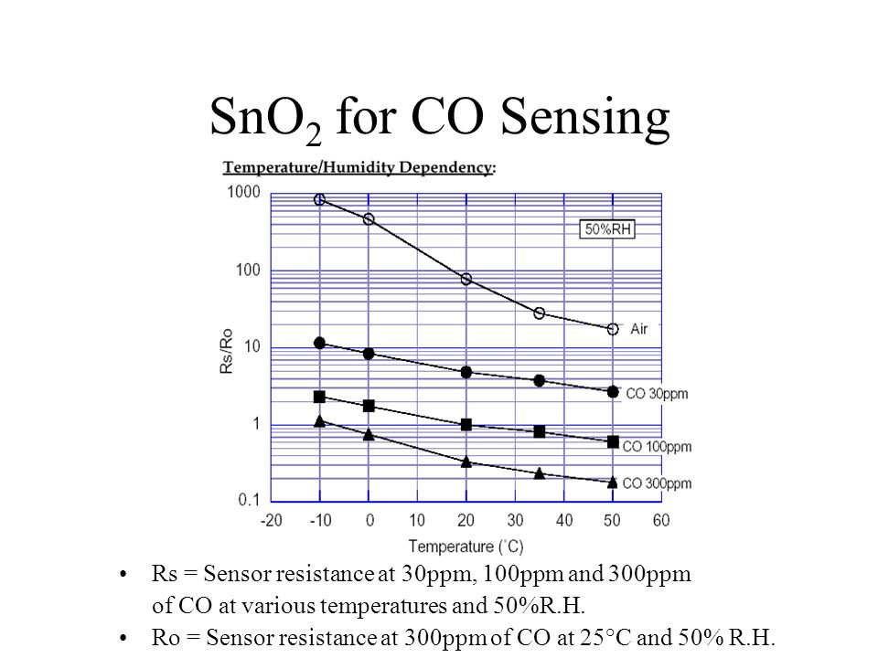 SnO2 for CO Sensing Rs = Sensor resistance at 30ppm, 100ppm and 300ppm