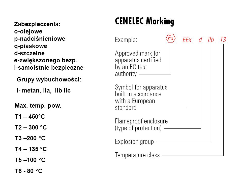 Zabezpieczenia: o-olejowe. p-nadciśnieniowe. q-piaskowe. d-szczelne. e-zwiększonego bezp. I-samoistnie bezpieczne.