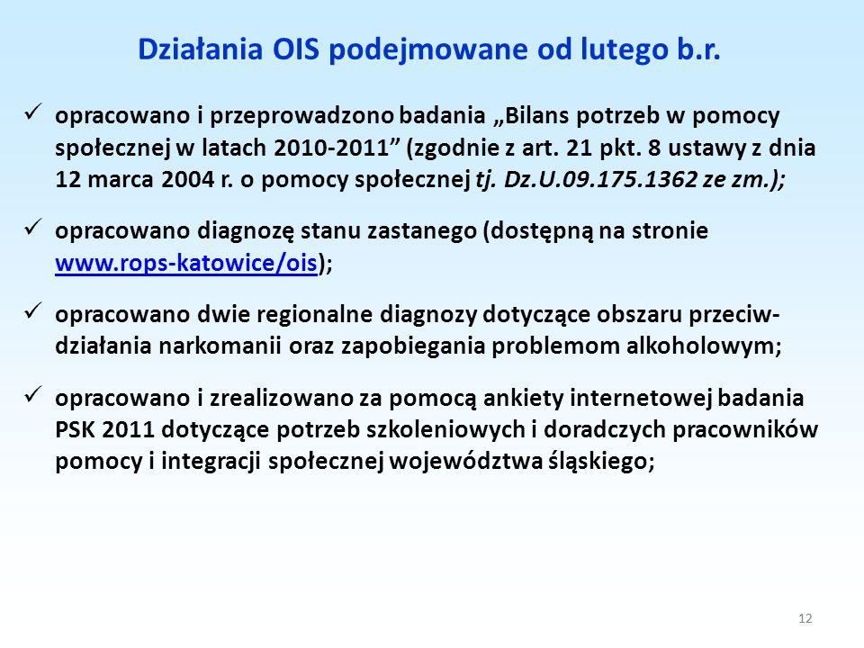 Działania OIS podejmowane od lutego b.r.