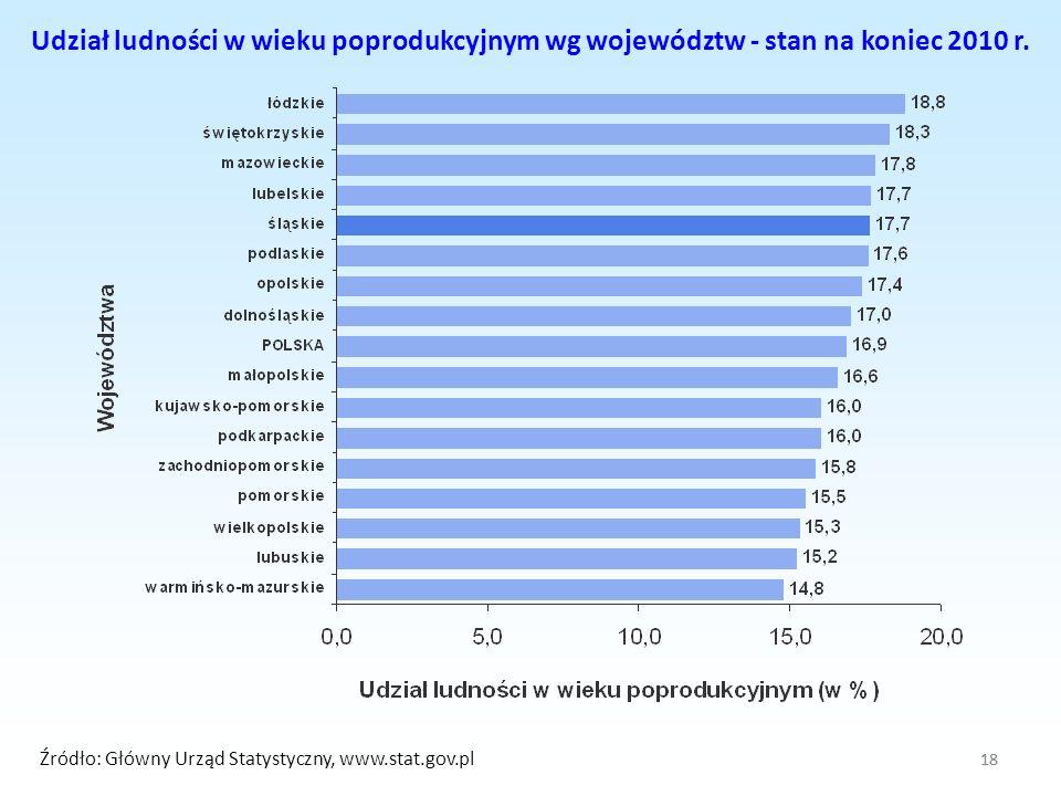 Udział ludności w wieku poprodukcyjnym wg województw - stan na koniec 2010 r.
