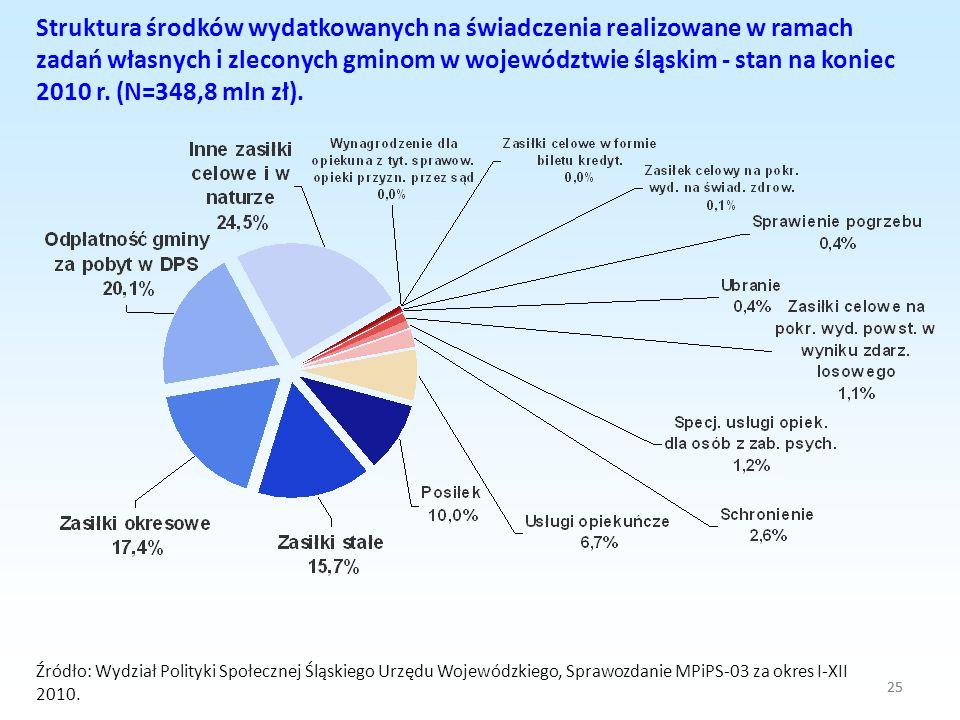 Struktura środków wydatkowanych na świadczenia realizowane w ramach zadań własnych i zleconych gminom w województwie śląskim - stan na koniec 2010 r. (N=348,8 mln zł).