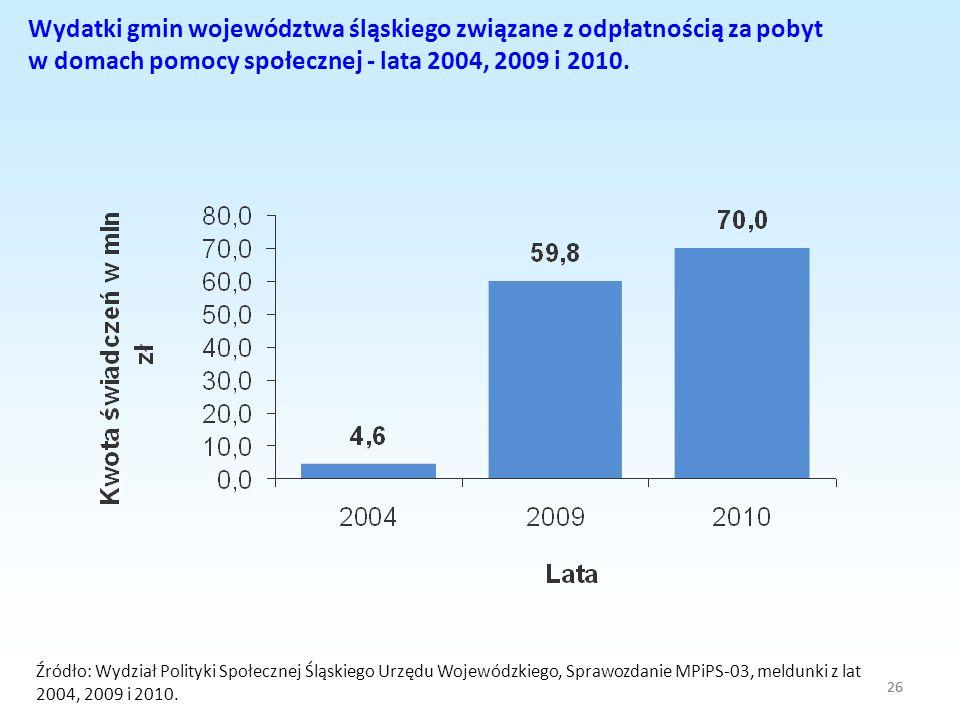 Wydatki gmin województwa śląskiego związane z odpłatnością za pobyt w domach pomocy społecznej - lata 2004, 2009 i 2010.
