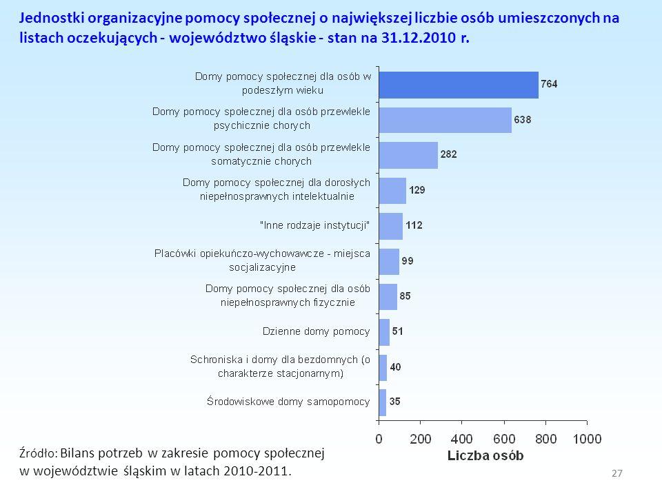 Jednostki organizacyjne pomocy społecznej o największej liczbie osób umieszczonych na listach oczekujących - województwo śląskie - stan na 31.12.2010 r.