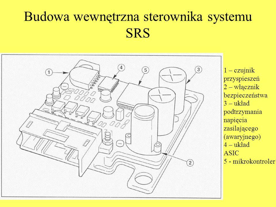 Budowa wewnętrzna sterownika systemu SRS