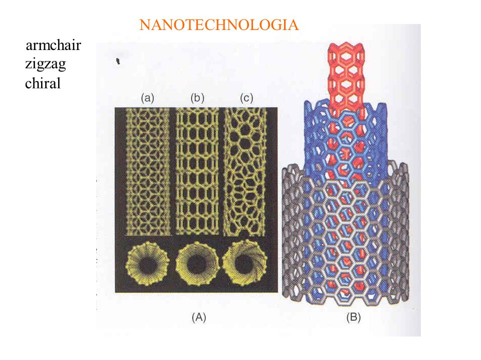 NANOTECHNOLOGIA armchair zigzag chiral