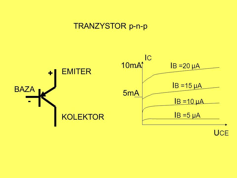 TRANZYSTOR p-n-p IC IB =20 µA IB =15 µA IB =10 µA IB =5 µA UCE 5mA 10mA BAZA KOLEKTOR EMITER + -