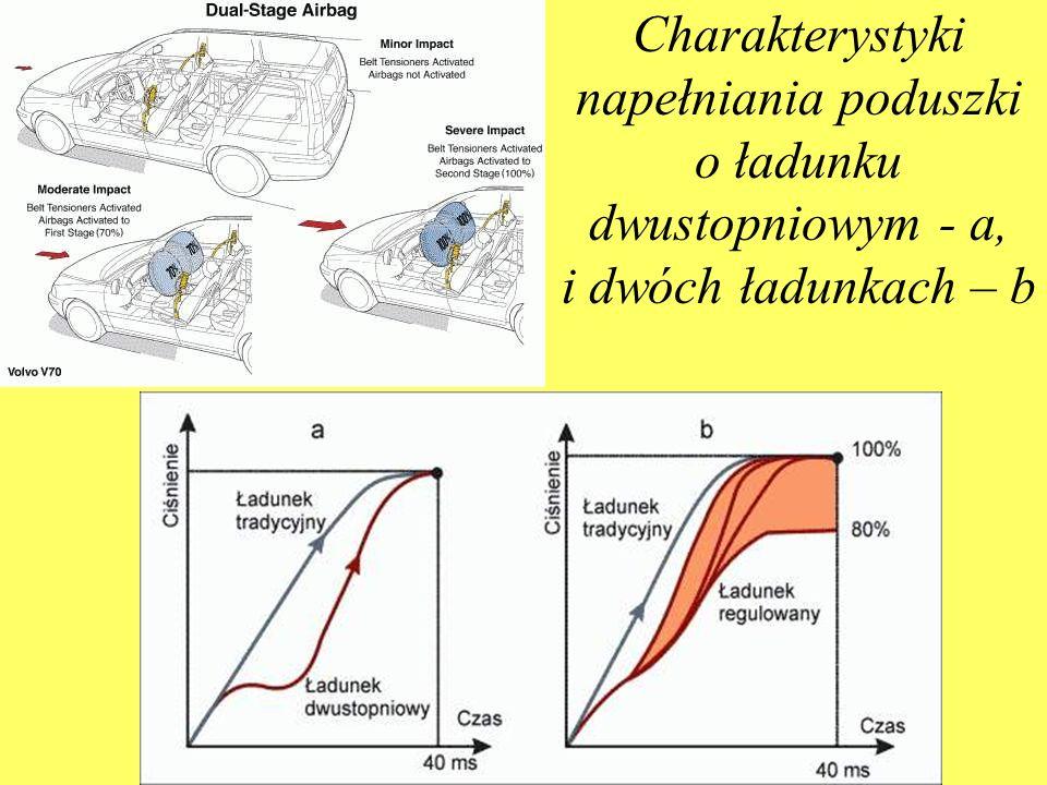 Charakterystyki napełniania poduszki o ładunku dwustopniowym - a, i dwóch ładunkach – b