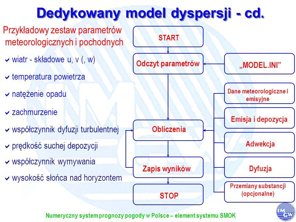 Dedykowany model dyspersji - cd.